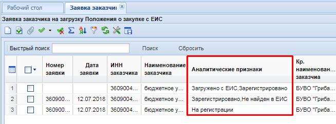 Аналитические признаки заявок заказчиков на загрузку положений с ЕИС